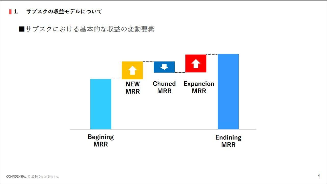 サブスクリプションについてPart4~収益モデル~