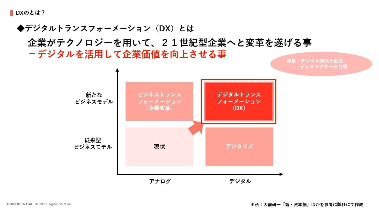 自社のDXを進めたい方に向けて、当社コンサルタントの和田が動画レポートをお届けします。 DXの市場について、DXとは?、DXの進め方、DXする上で必要な要素について、わかりやすくご説明させていただきます。